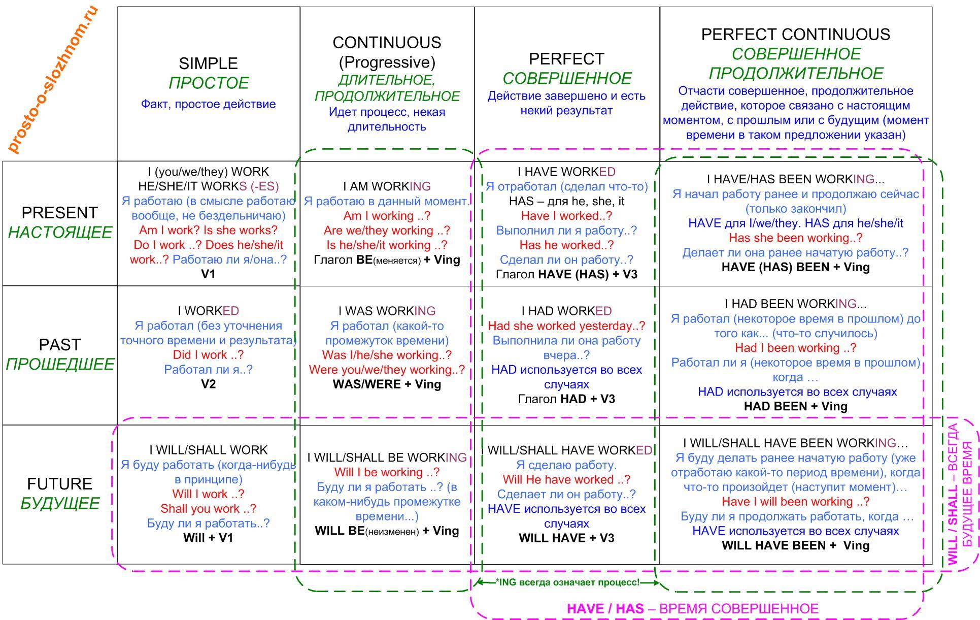 Построение вопросительных предложений на английском языке схема